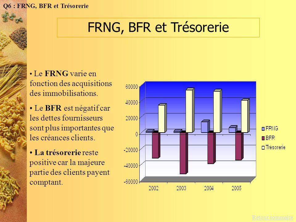Q6 : FRNG, BFR et Trésorerie