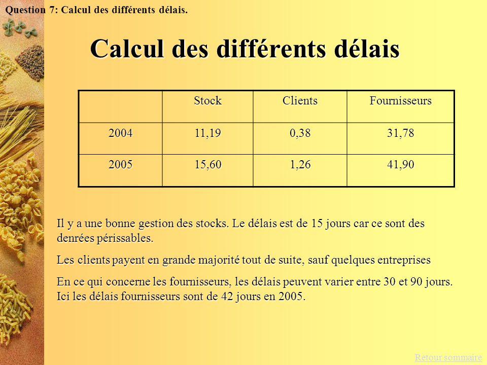 Calcul des différents délais