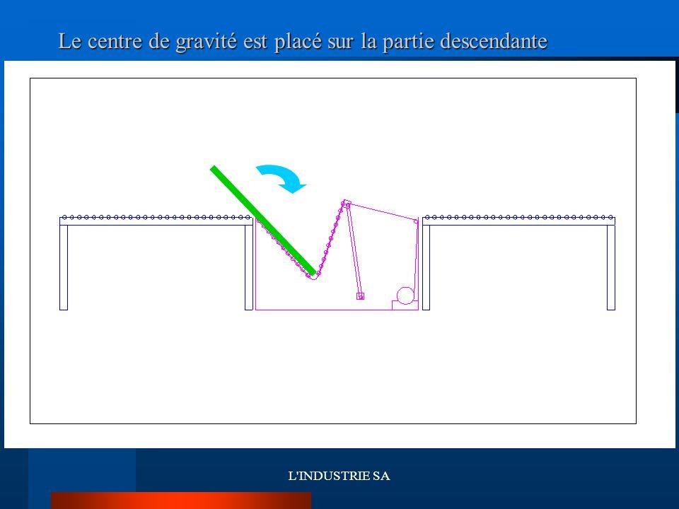 Le centre de gravité est placé sur la partie descendante