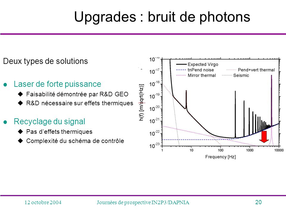 Upgrades : bruit de photons