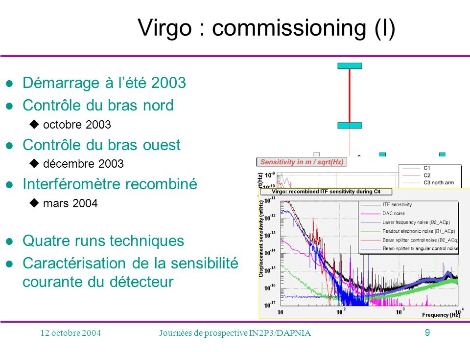 Virgo : commissioning (I)