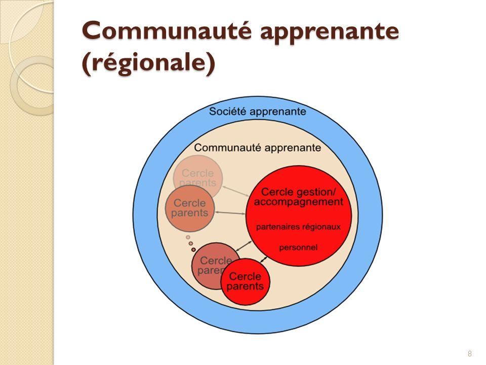 Communauté apprenante (régionale)