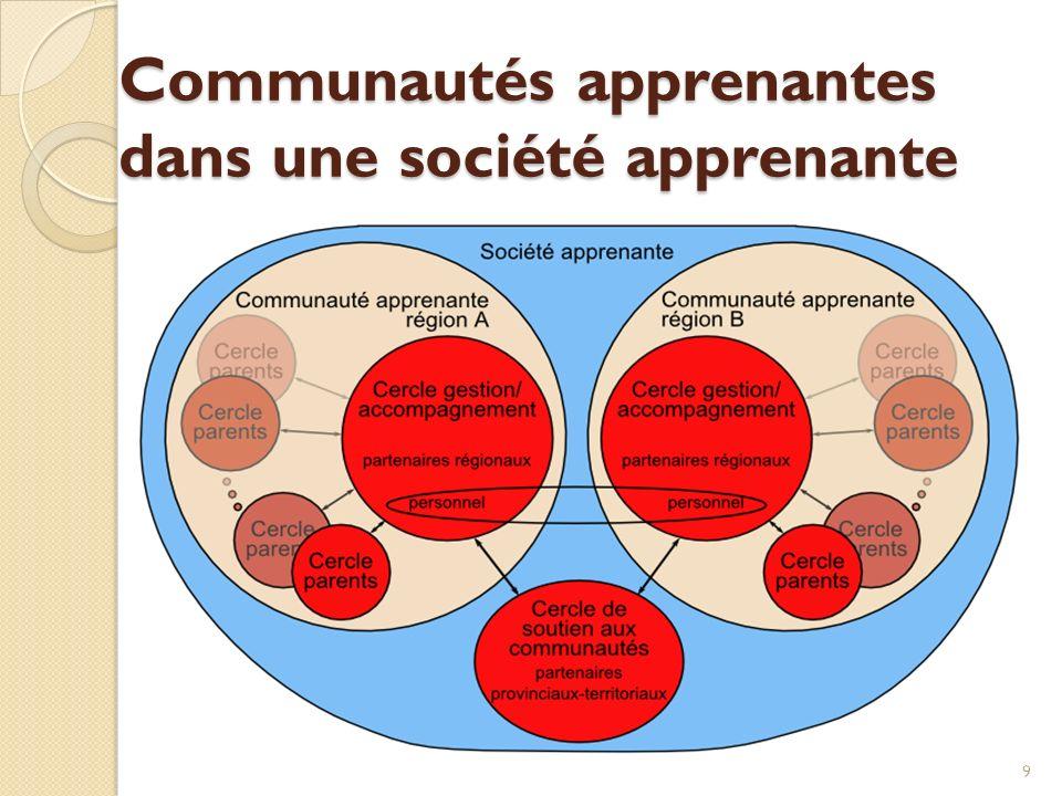 Communautés apprenantes dans une société apprenante