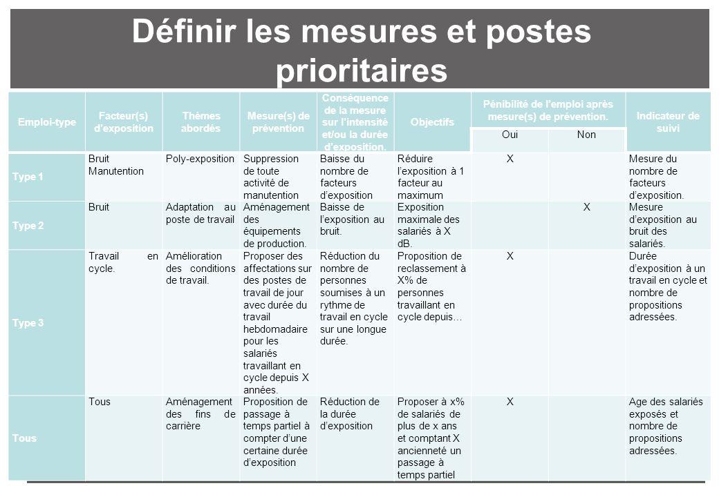 Définir les mesures et postes prioritaires