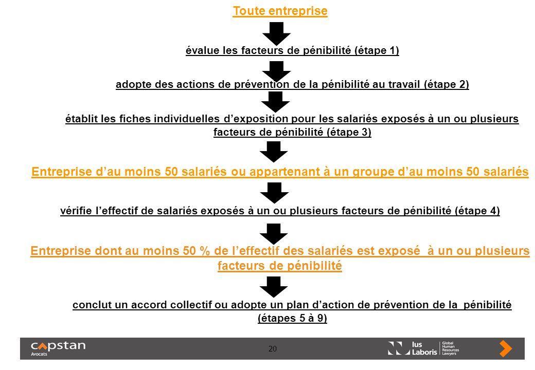 Toute entreprise évalue les facteurs de pénibilité (étape 1) adopte des actions de prévention de la pénibilité au travail (étape 2)