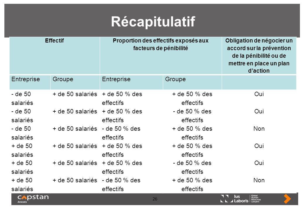 Proportion des effectifs exposés aux facteurs de pénibilité
