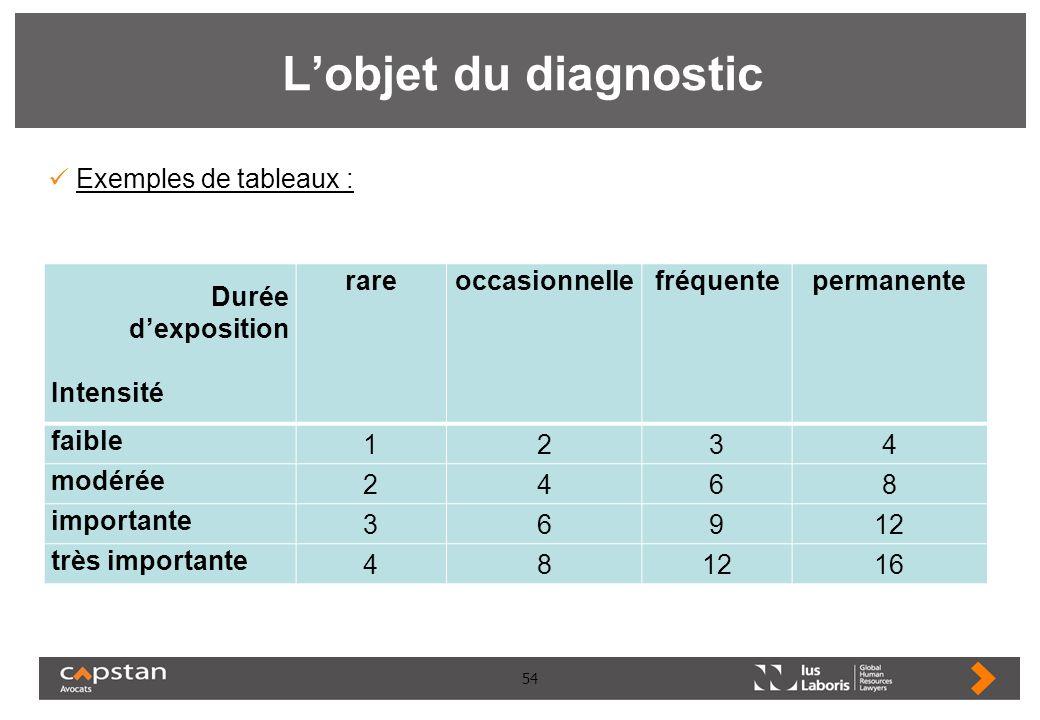 L'objet du diagnostic Exemples de tableaux : Durée d'exposition