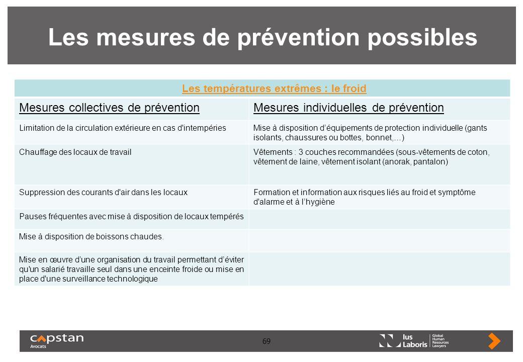 Les mesures de prévention possibles
