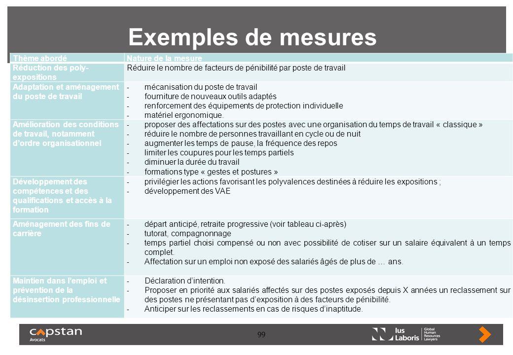 Exemples de mesures Thème abordé Nature de la mesure