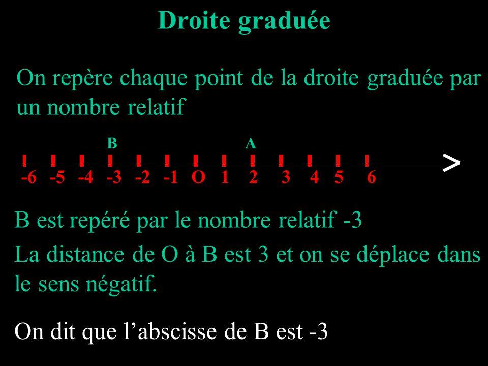 Droite graduée On repère chaque point de la droite graduée par