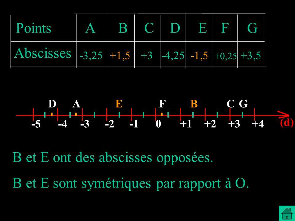 B et E ont des abscisses opposées.