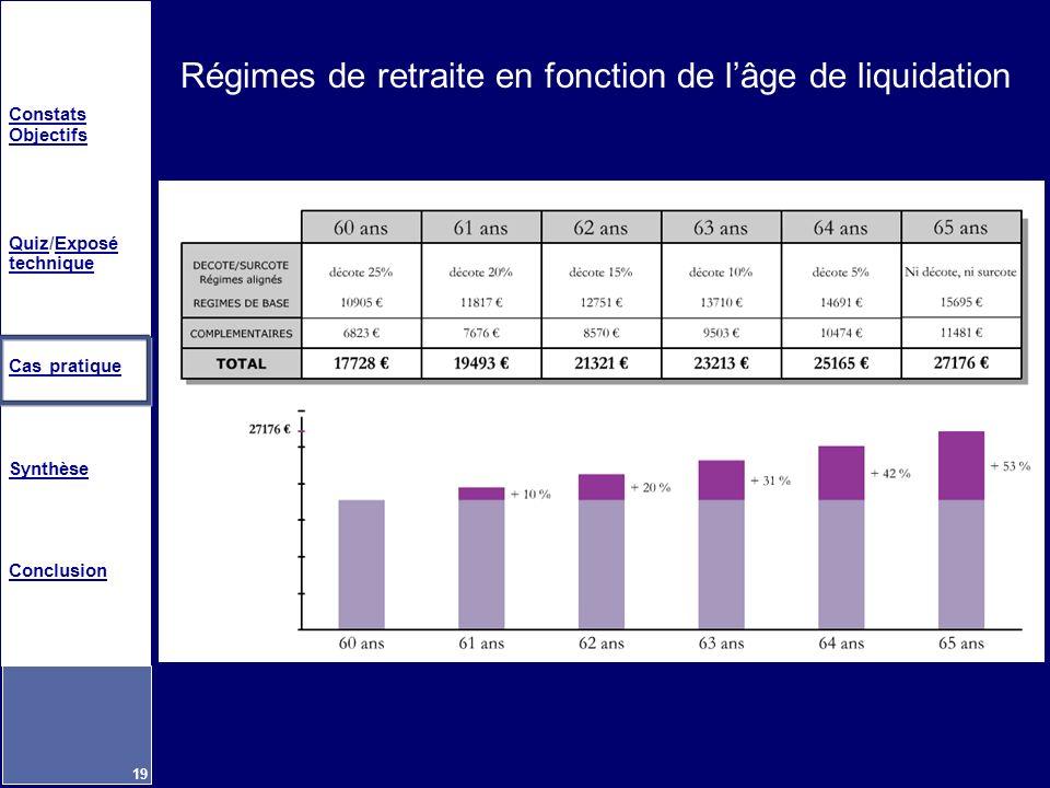 Régimes de retraite en fonction de l'âge de liquidation