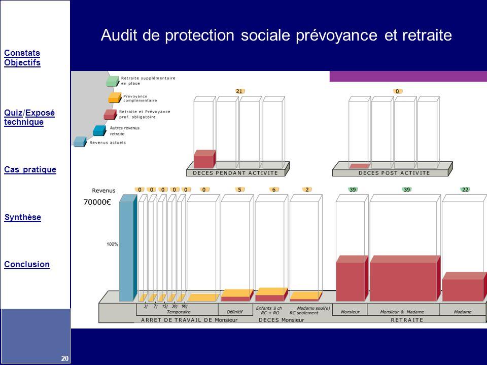 Audit de protection sociale prévoyance et retraite