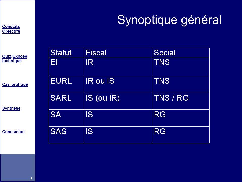 Synoptique général