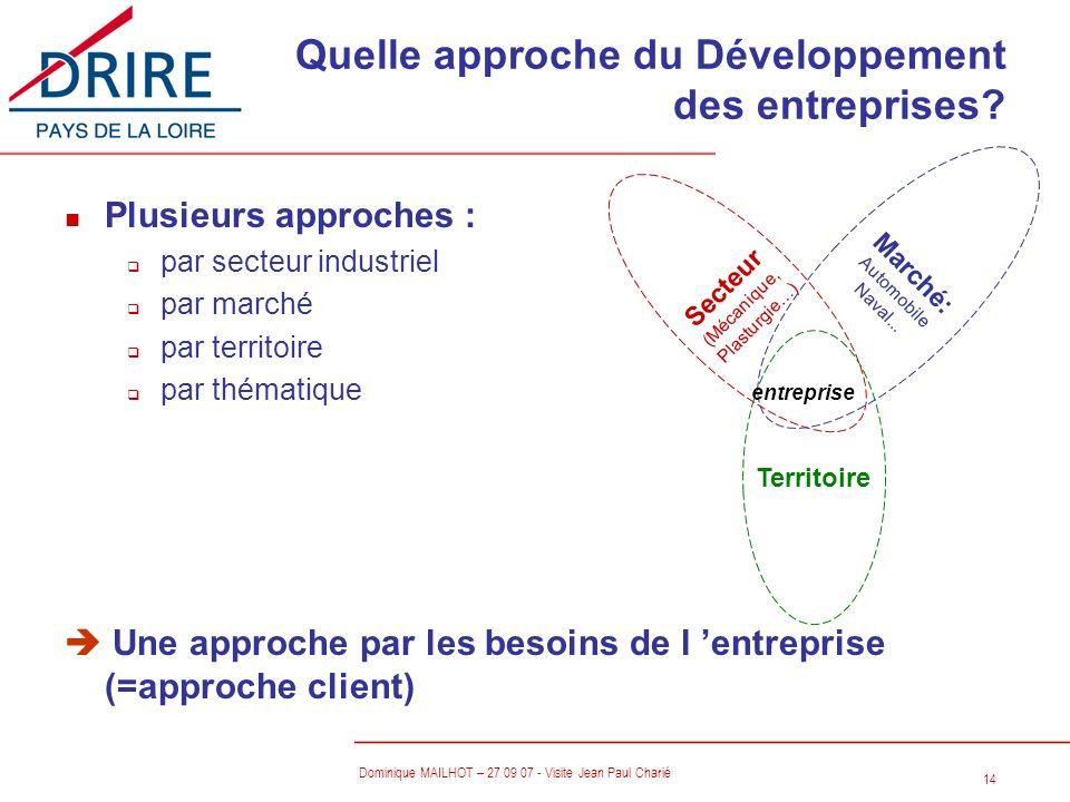 Quelle approche du Développement des entreprises