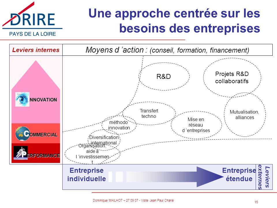 Une approche centrée sur les besoins des entreprises