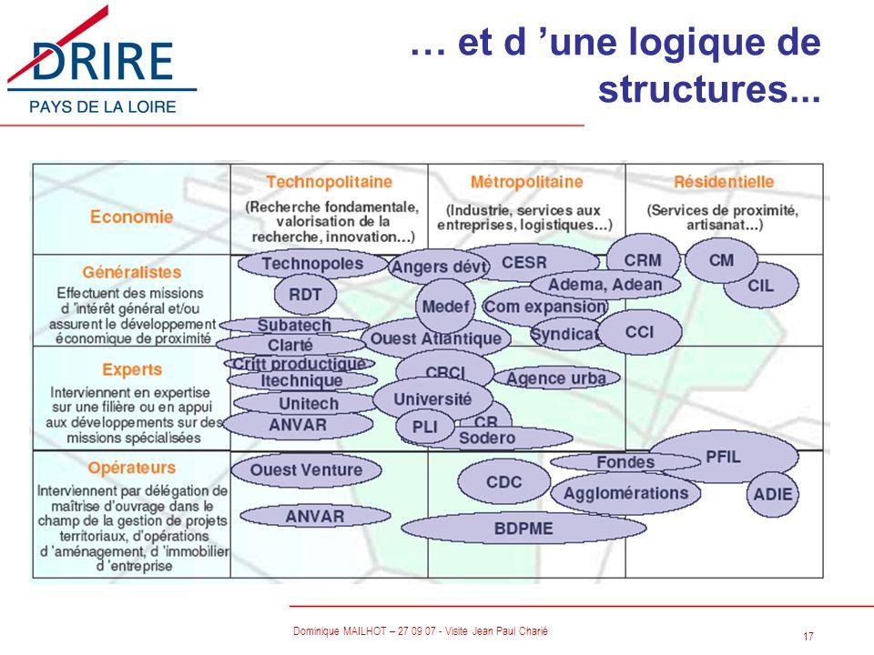 … et d 'une logique de structures...