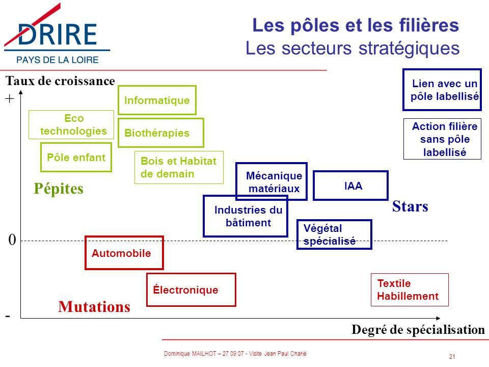 Les pôles et les filières Les secteurs stratégiques