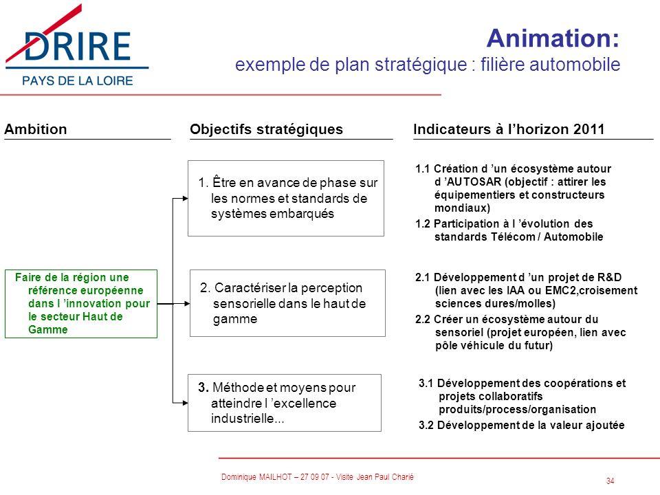 Animation: exemple de plan stratégique : filière automobile