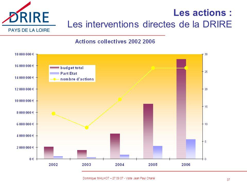 Les actions : Les interventions directes de la DRIRE