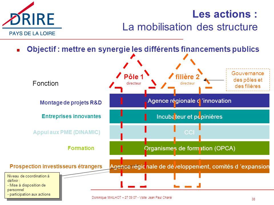 Les actions : La mobilisation des structure