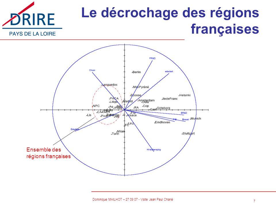 Le décrochage des régions françaises