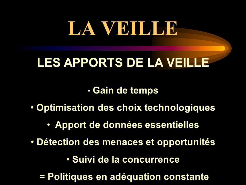 LA VEILLE LES APPORTS DE LA VEILLE