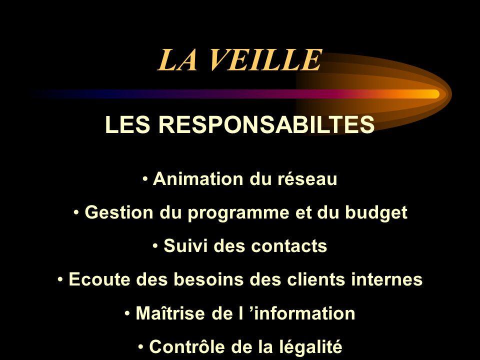 LA VEILLE LES RESPONSABILTES Animation du réseau