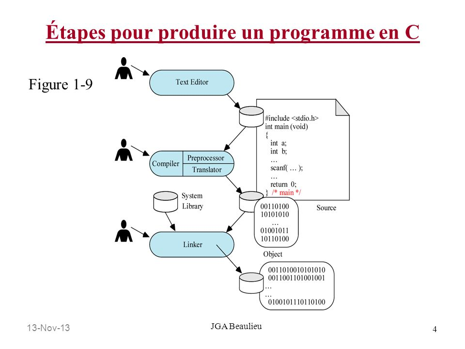 Étapes pour produire un programme en C
