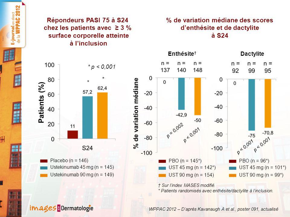 % de variation médiane des scores d'enthésite et de dactylite