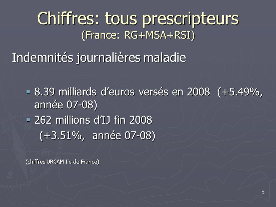 Chiffres: tous prescripteurs (France: RG+MSA+RSI)