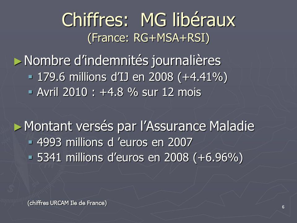 Chiffres: MG libéraux (France: RG+MSA+RSI)