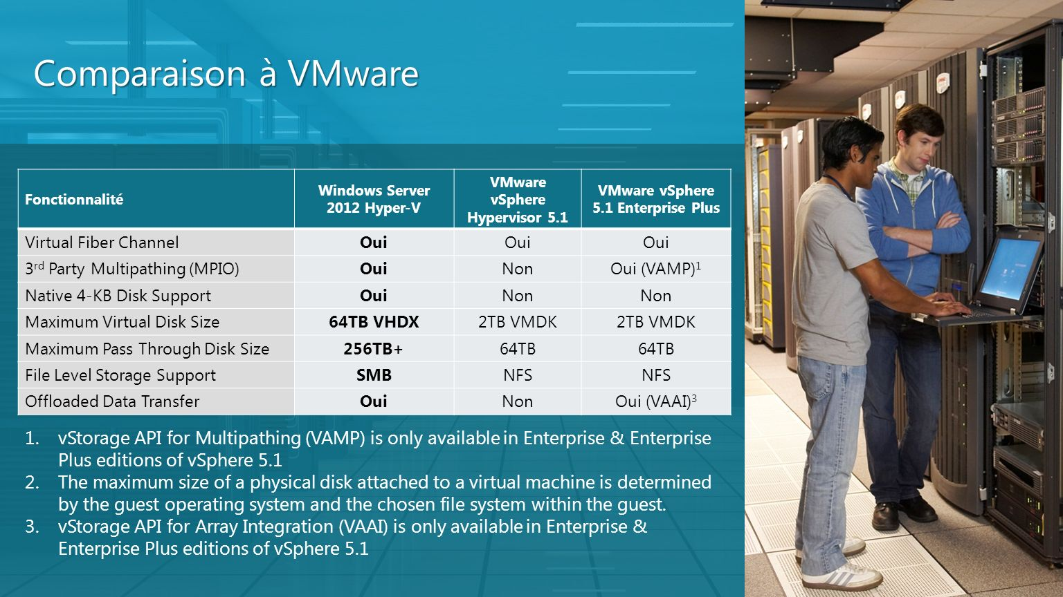 Comparaison à VMware Fonctionnalité. Windows Server 2012 Hyper-V. VMware vSphere Hypervisor 5.1. VMware vSphere 5.1 Enterprise Plus.