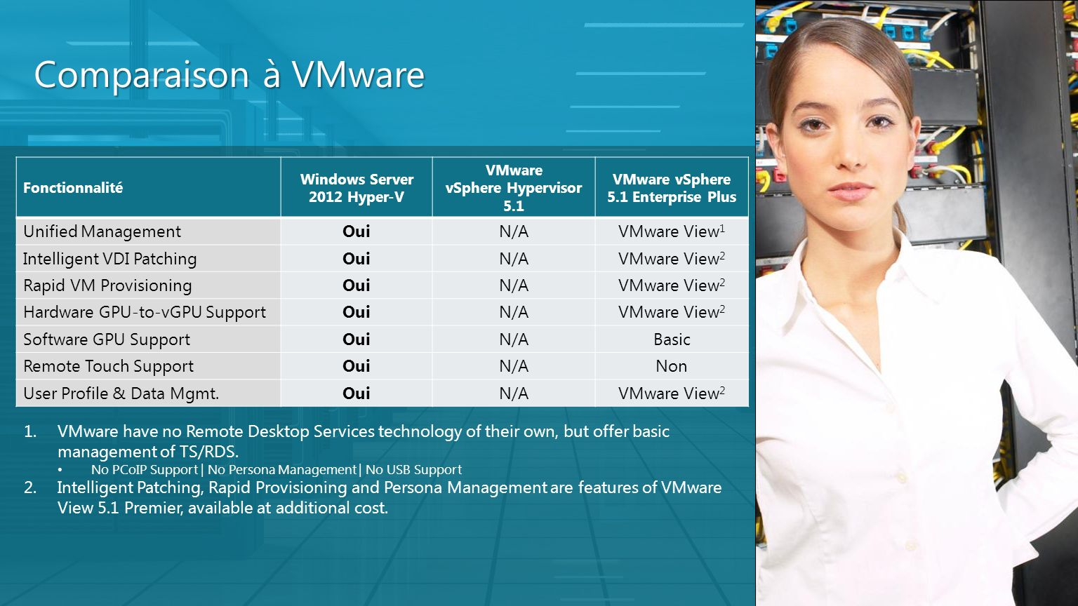 Comparaison à VMware Unified Management Oui N/A VMware View1