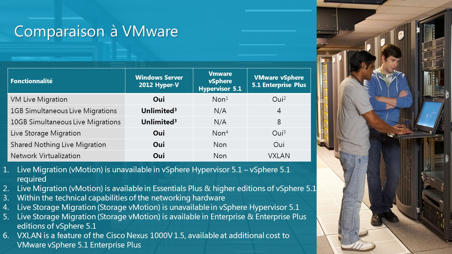 Comparaison à VMware Fonctionnalité. Windows Server 2012 Hyper-V. Vmware vSphere Hypervisor 5.1.