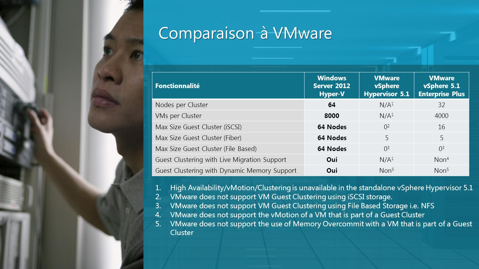 Comparaison à VMwareFonctionnalité. Windows Server 2012 Hyper-V. VMware vSphere Hypervisor 5.1. VMware vSphere 5.1 Enterprise Plus.