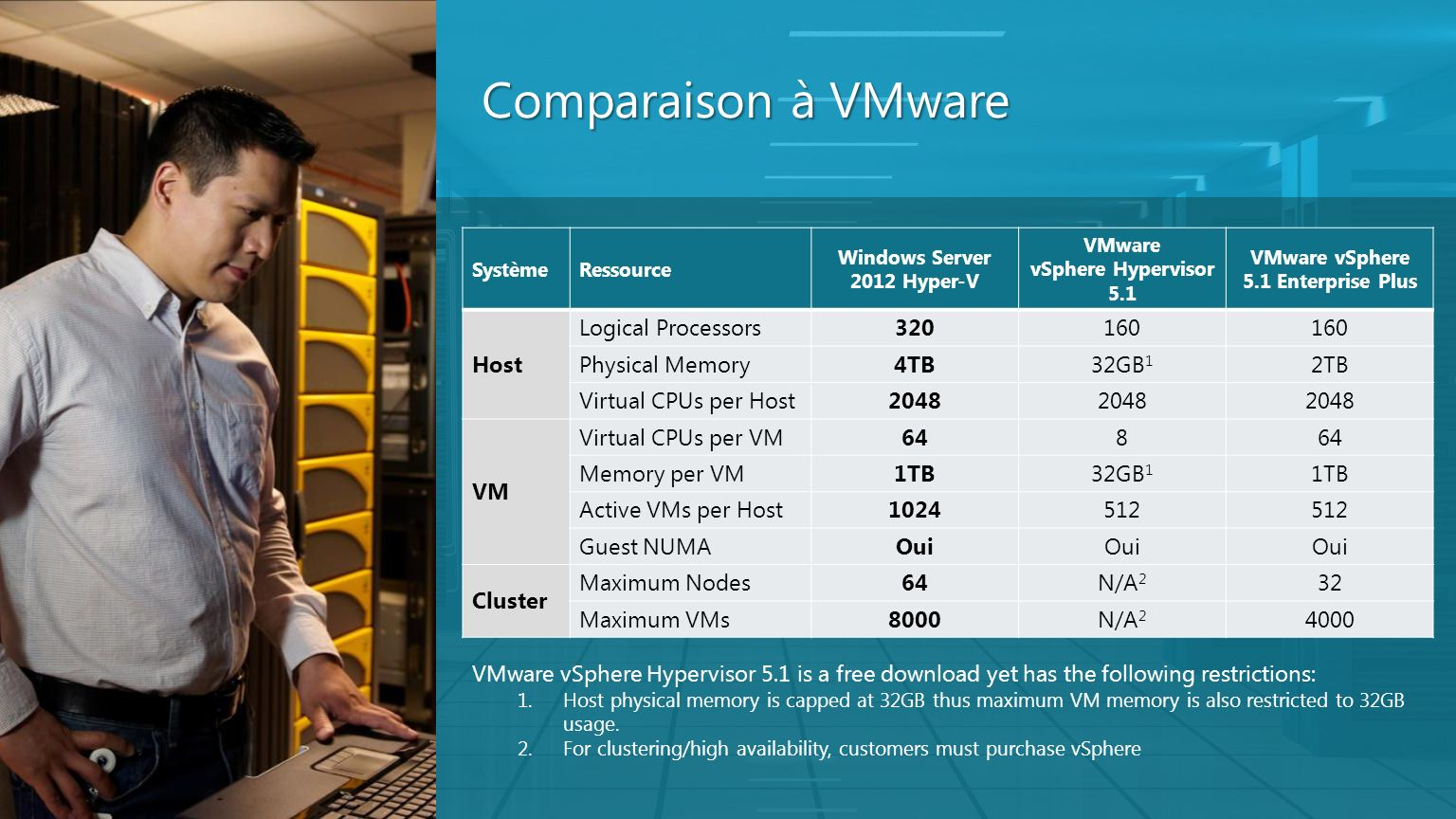 Comparaison à VMware Host Logical Processors 320 160 Physical Memory