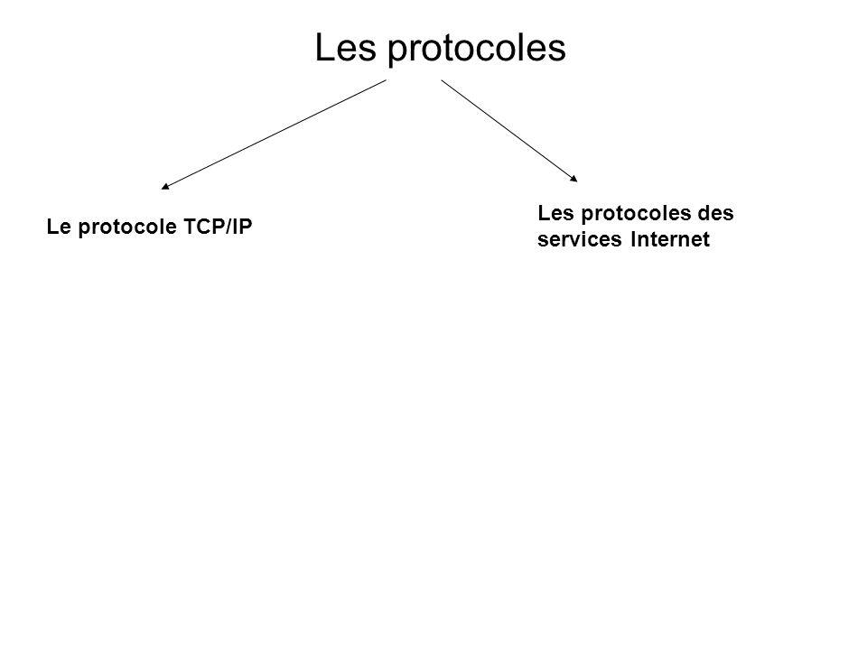 Les protocoles Les protocoles des services Internet