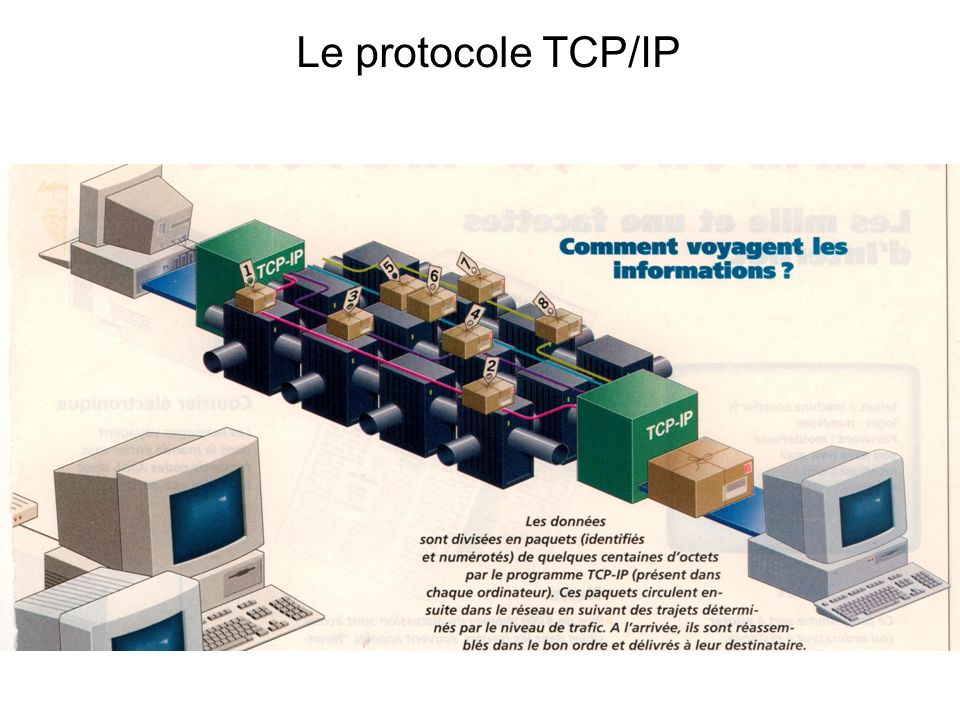 Le protocole TCP/IP