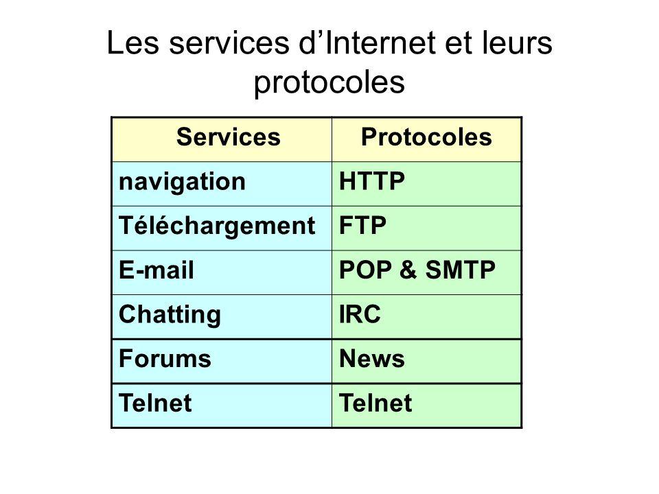 Les services d'Internet et leurs protocoles