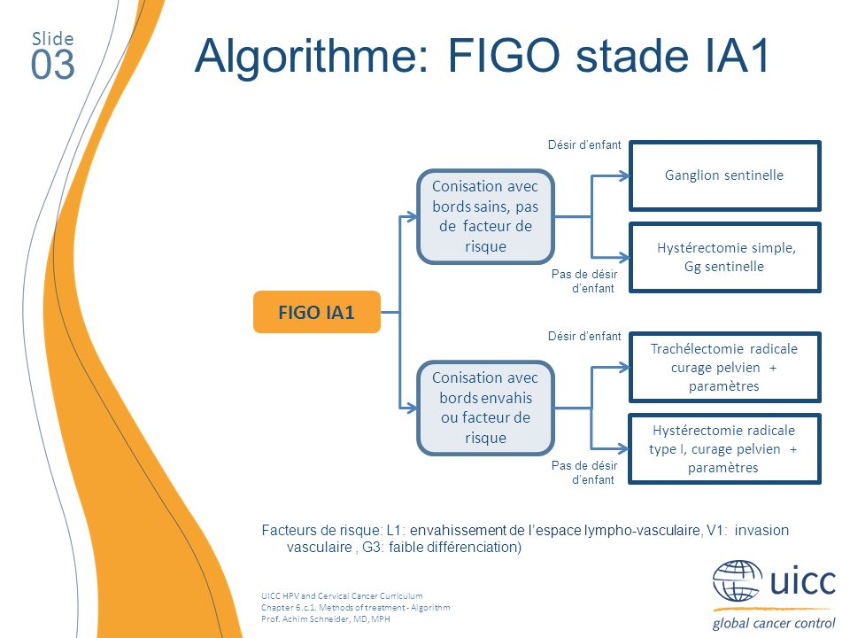 Algorithme: FIGO stade IA1