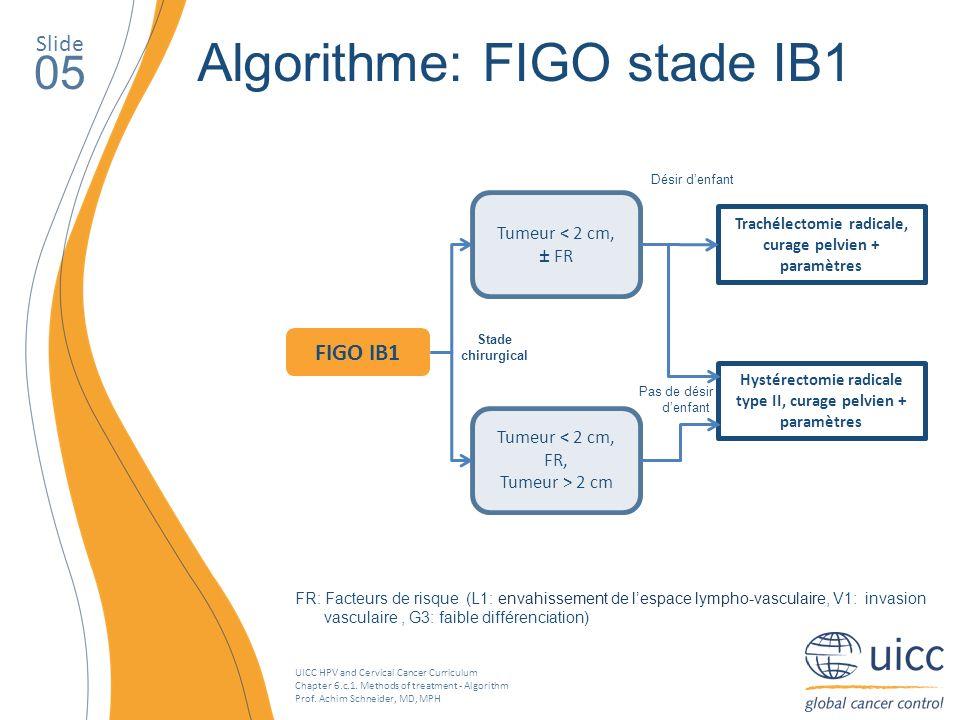 Algorithme: FIGO stade IB1