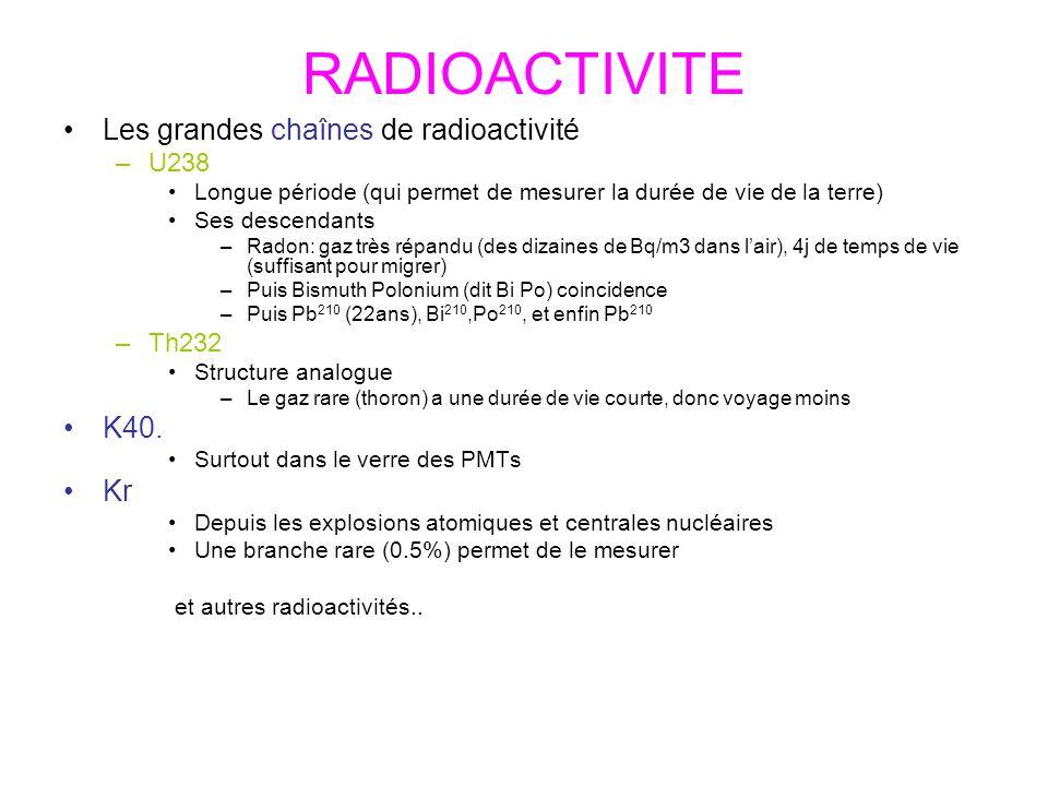 RADIOACTIVITE Les grandes chaînes de radioactivité K40. Kr U238 Th232