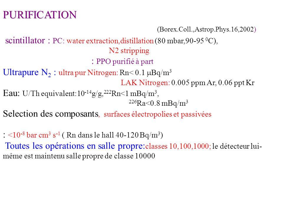 (Borex.Coll.,Astrop.Phys.16,2002)