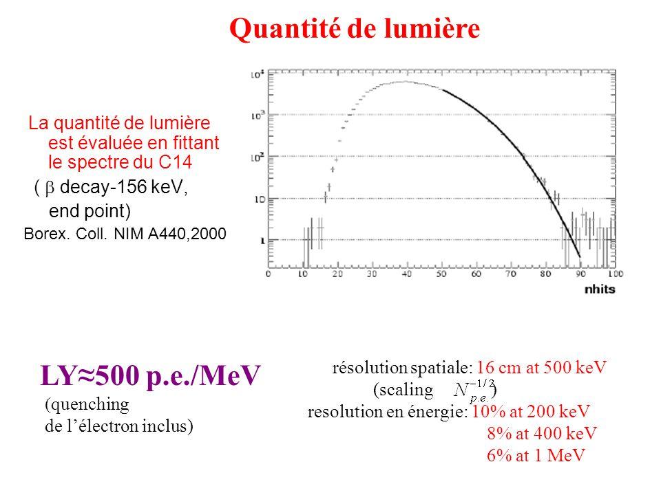 résolution spatiale: 16 cm at 500 keV
