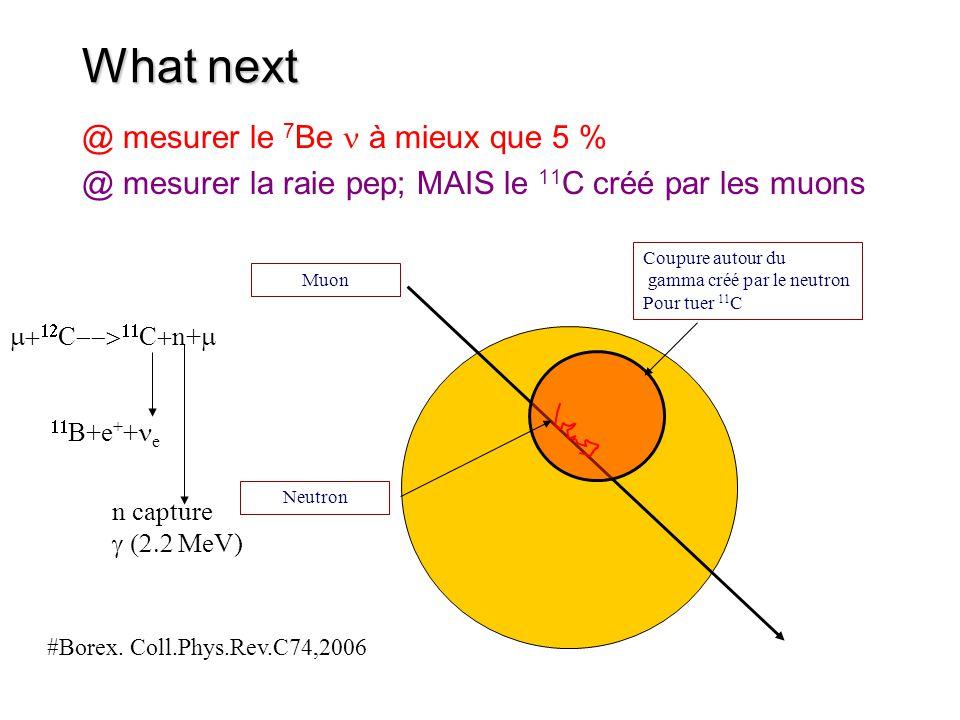 What next @ mesurer le 7Be n à mieux que 5 %
