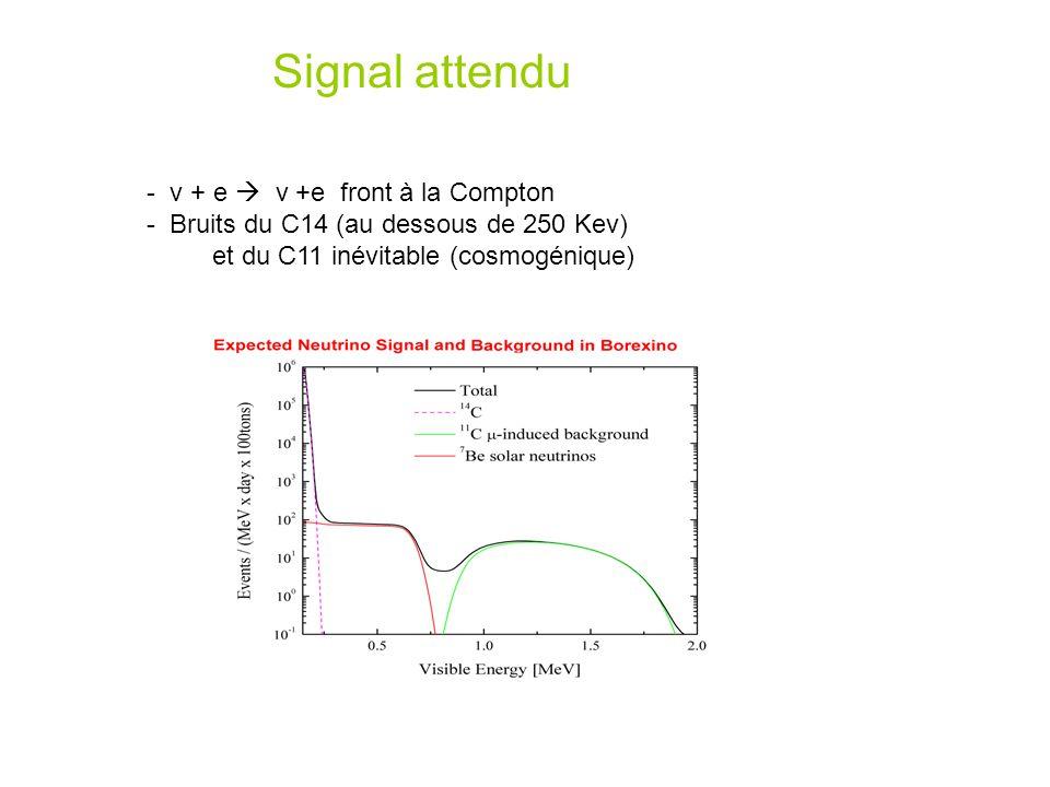 Signal attendu - ν + e  ν +e front à la Compton