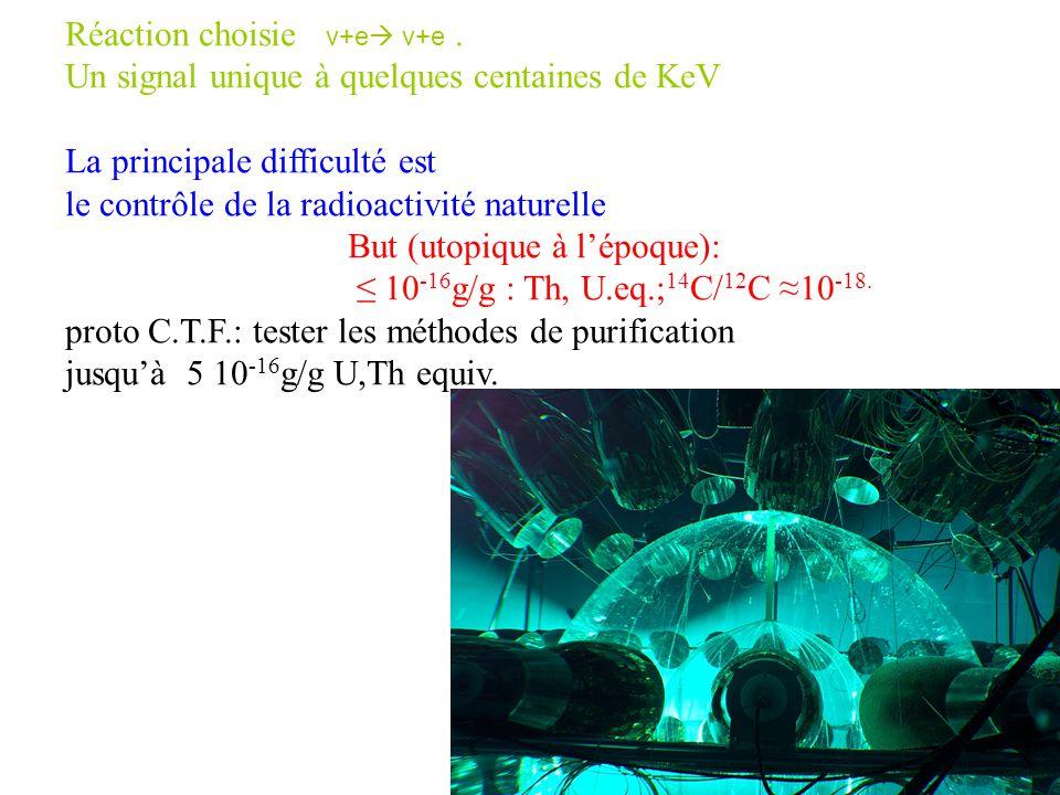 Réaction choisie ν+e ν+e .