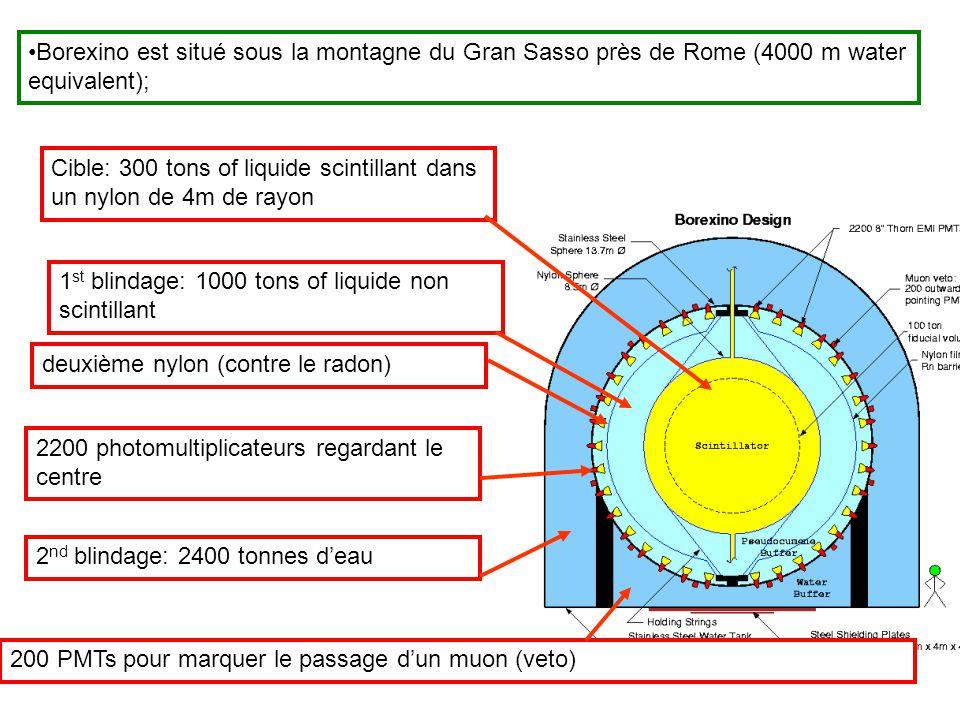 Borexino est situé sous la montagne du Gran Sasso près de Rome (4000 m water equivalent);