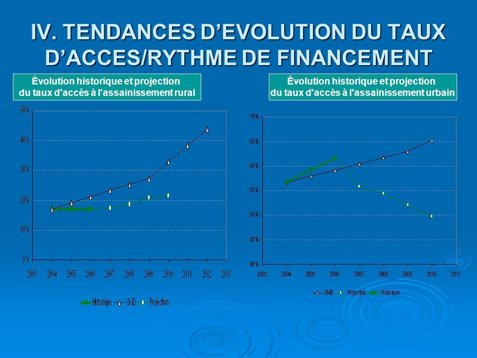 IV. TENDANCES D'EVOLUTION DU TAUX D'ACCES/RYTHME DE FINANCEMENT